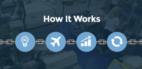 How It Work: Design, Pilot, Ramp, Sustain | Precision Concepts Group